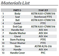 Material List