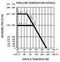 Pressure Temperature Ratings